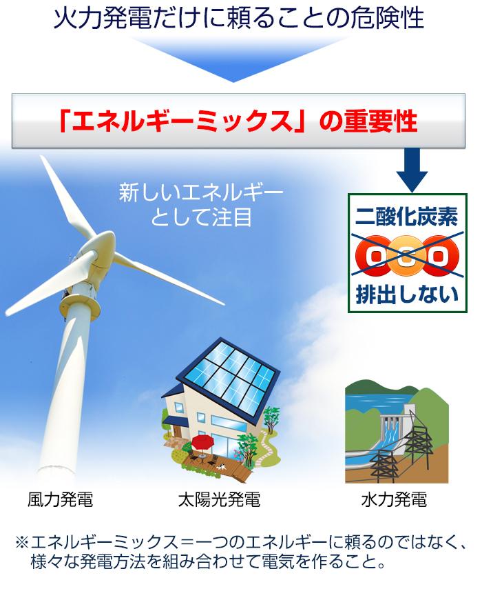 エネルギーミックスの重要性